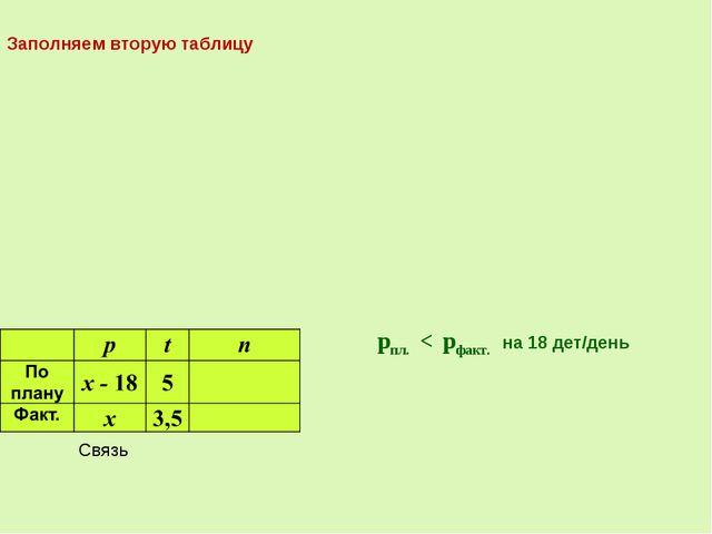 Связь pпл. < pфакт. на 18 дет/день Заполняем вторую таблицу