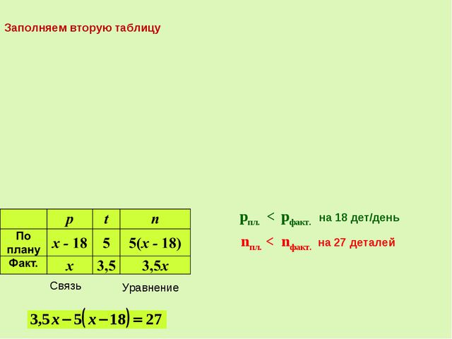 Связь pпл. < pфакт. на 18 дет/день Уравнение nпл. < nфакт. на 27 деталей Запо...