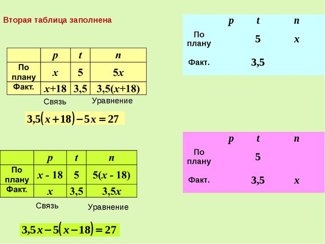Связь Уравнение Связь Уравнение Вторая таблица заполнена ptn По плану5x...