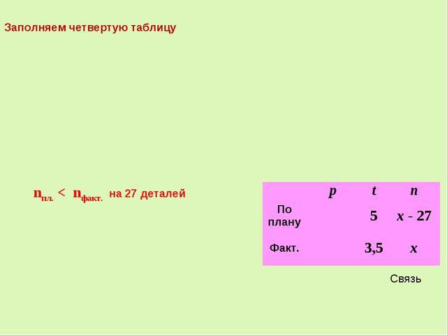 Связь nпл. < nфакт. на 27 деталей Заполняем четвертую таблицу ptn По плану...