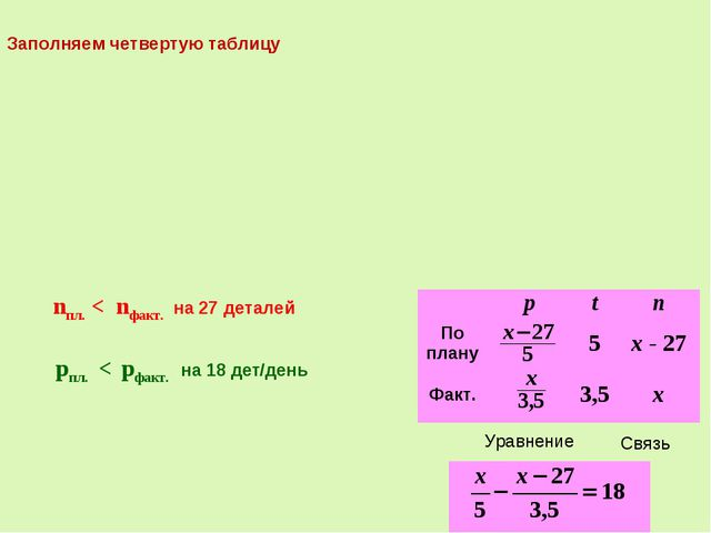 Связь nпл. < nфакт. на 27 деталей pпл. < pфакт. на 18 дет/день Уравнение Запо...
