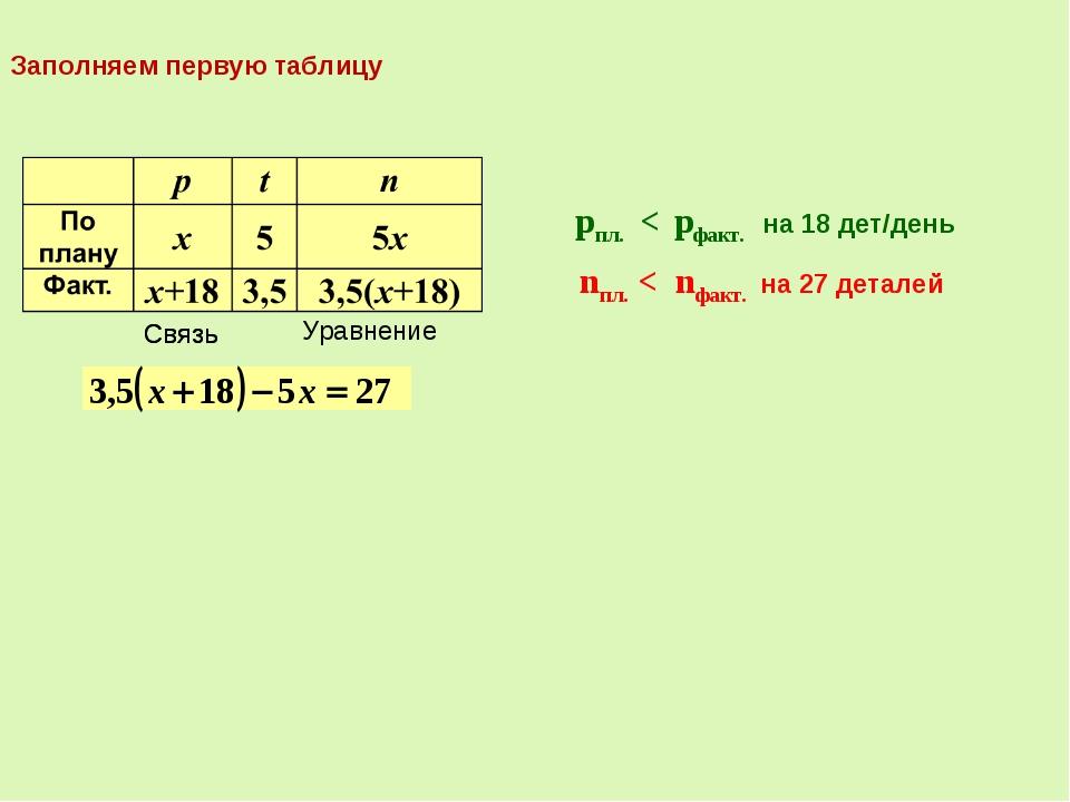 Связь pпл. < pфакт. на 18 дет/день nпл. < nфакт. на 27 деталей Связь Уравнени...