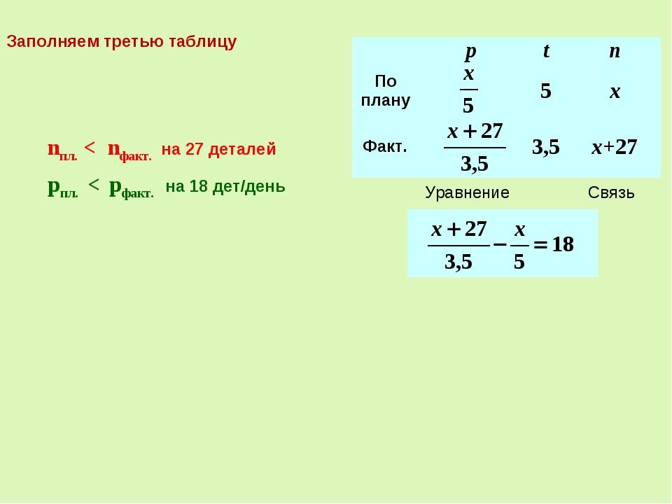 Связь nпл. < nфакт. на 27 деталей Уравнение pпл. < pфакт. на 18 дет/день Запо...