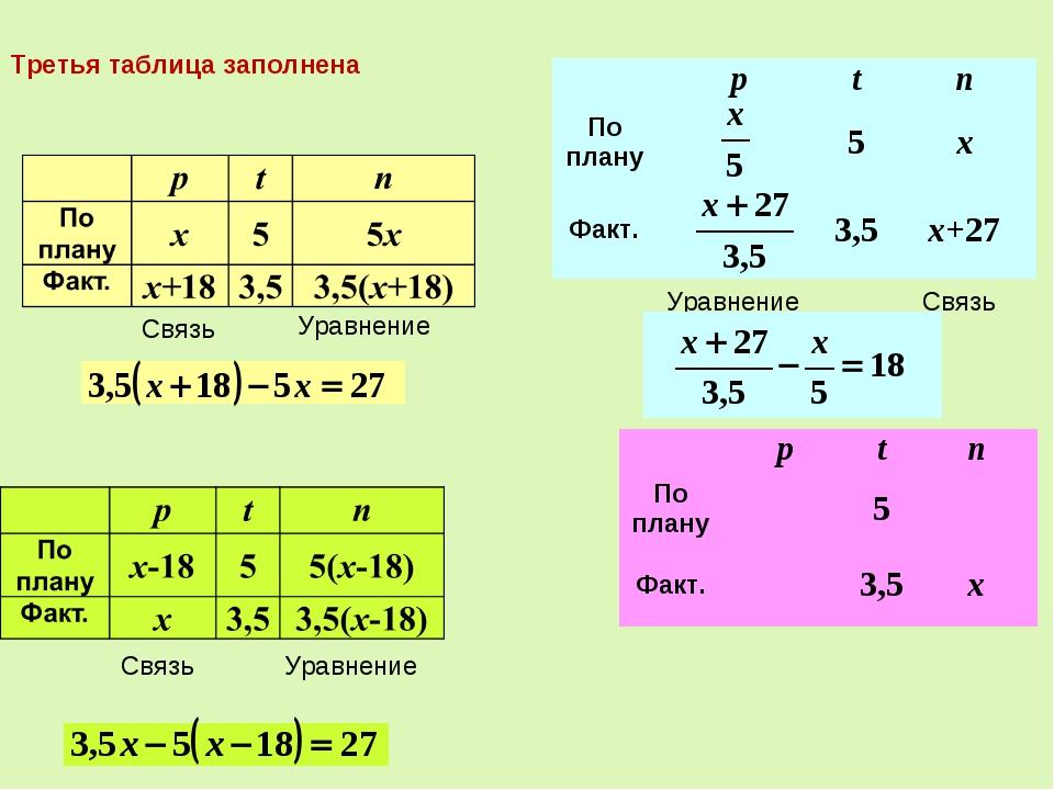 Связь Уравнение Связь Уравнение Связь Уравнение Третья таблица заполнена pt...