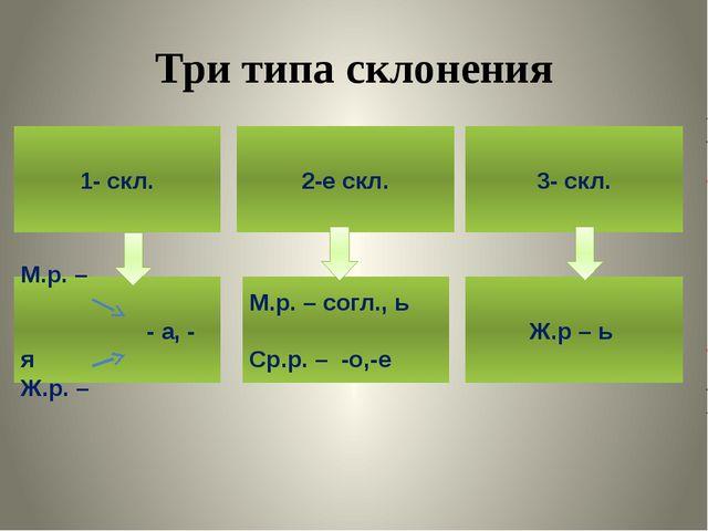 Три типа склонения 1- скл. М.р. – - а, - я Ж.р. – Ж.р – ь М.р. – согл., ь Ср....