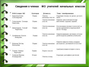 Сведения о членах МО учителей начальных классов № Ф.И.О.членов МО Категори