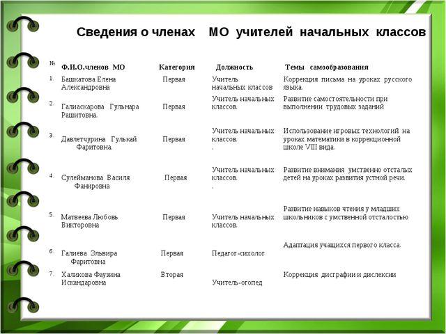 Сведения о членах МО учителей начальных классов № Ф.И.О.членов МО Категори...