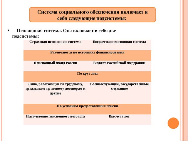 Система социального обеспечения включает в себя следующие подсистемы: Пенсион...