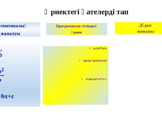 Өрнектегі қателерді тап Математикалық жазылуы Программалау тіліндегі өрнек (a...