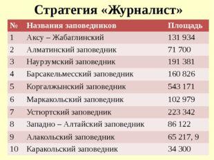 Стратегия «Журналист» № Названиязаповедников Площадь 1 Аксу –Жабаглинский 131