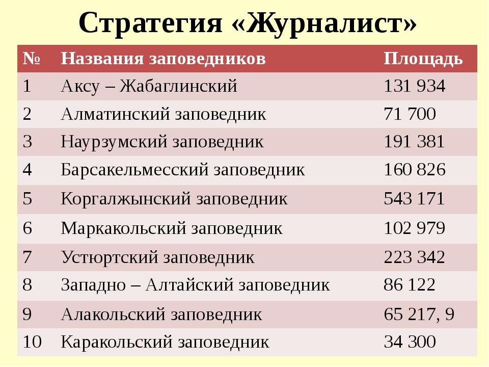 Стратегия «Журналист» № Названиязаповедников Площадь 1 Аксу –Жабаглинский 131...