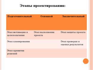 Этапы проектирования: Подготовительный Основной Заключительный Этап мотивации