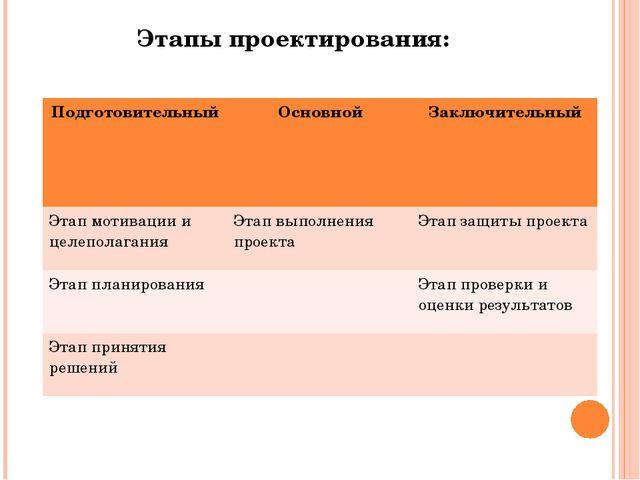 Этапы проектирования: Подготовительный Основной Заключительный Этап мотивации...