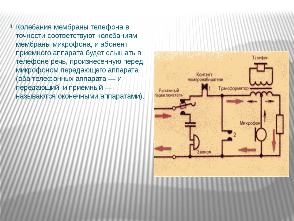 Колебания мембраны телефона в точности соответствуют колебаниям мембраны мик...