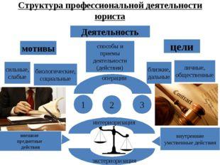 Структура профессиональной деятельности юриста Деятельность мотивы цели сильн