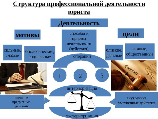 Структура профессиональной деятельности юриста Деятельность мотивы цели сильн...