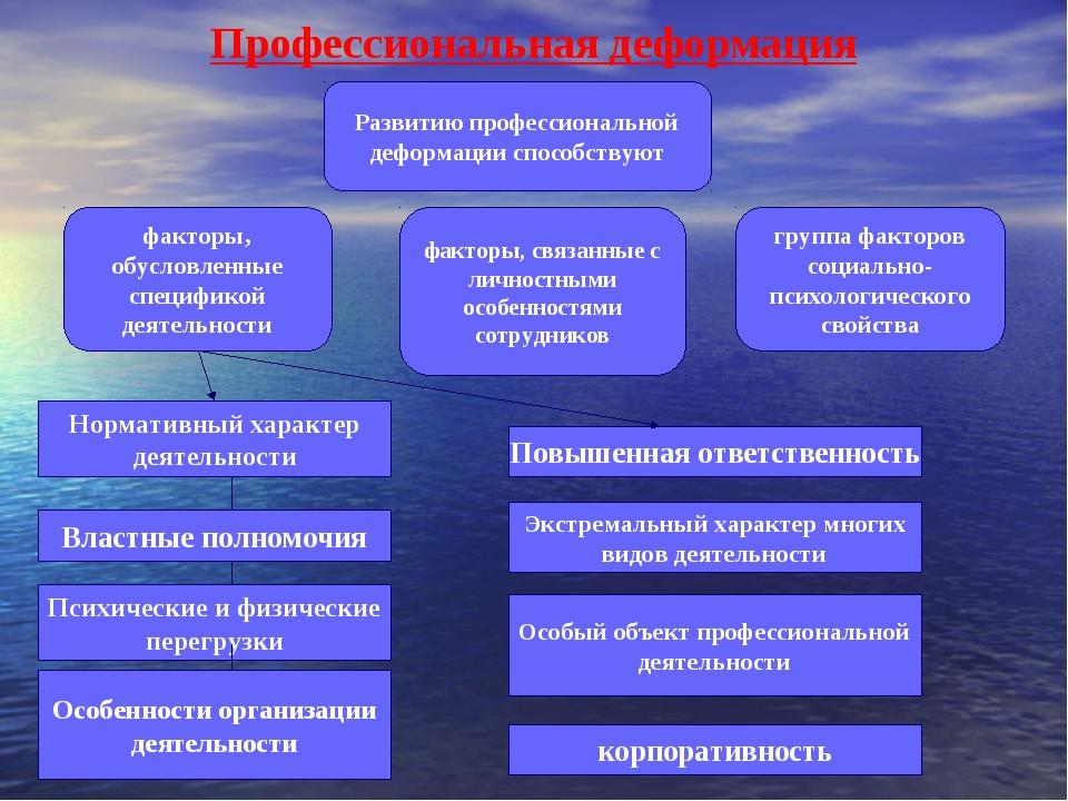 Профессиональная деформация Развитию профессиональной деформации способствуют...