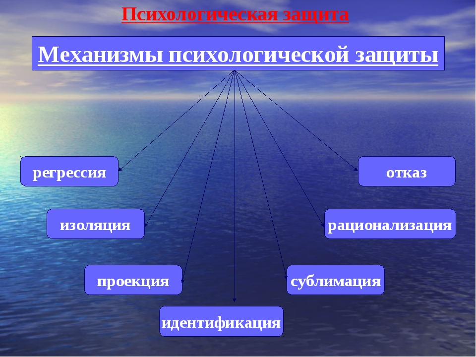 Психологическая защита Механизмы психологической защиты регрессия изоляция пр...