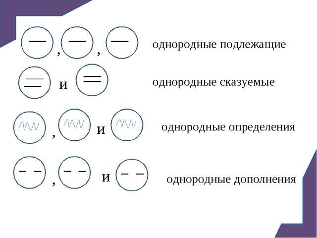 и и и , , , , однородные подлежащие однородные сказуемые однородные определен...