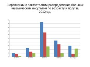 В сравнении с показателями распределение больных ишемическим инсультом по воз