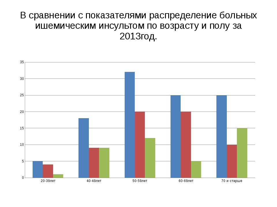 В сравнении с показателями распределение больных ишемическим инсультом по воз...