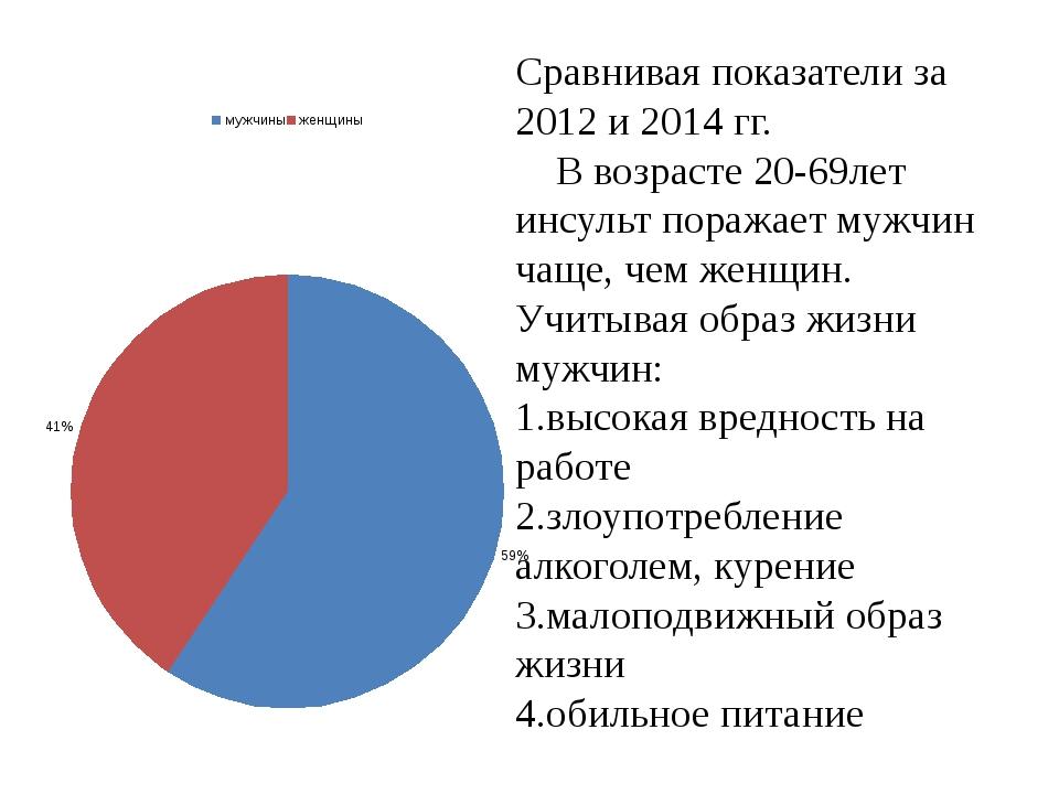 Сравнивая показатели за 2012 и 2014 гг. В возрасте 20-69лет инсульт поражает...