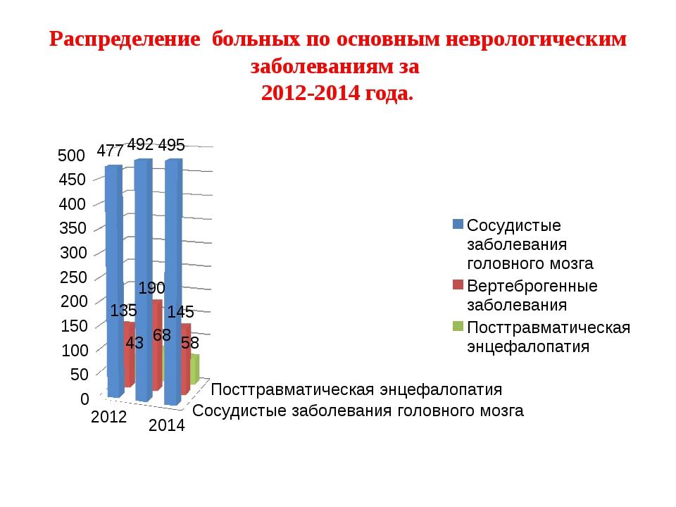Распределение больных по основным неврологическим заболеваниям за 2012-2014 г...