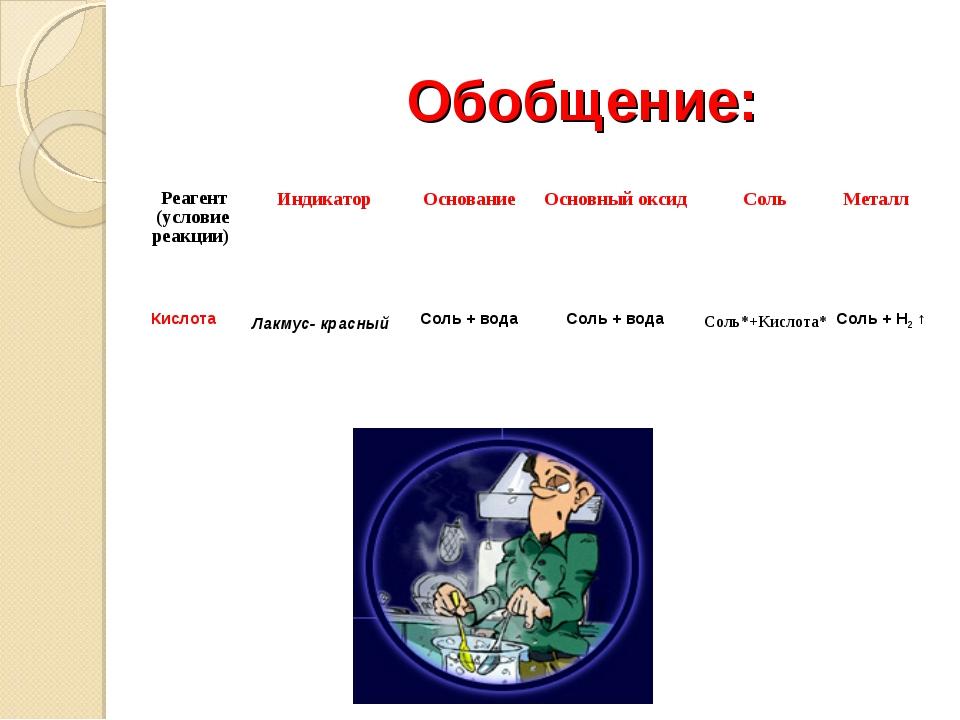 Обобщение: Реагент (условие реакции)  Индикатор  Основание Основный оксид...