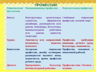 ПРОФЕССИИ Репрезентативная система Рекомендованные профессии Нежелательные пр
