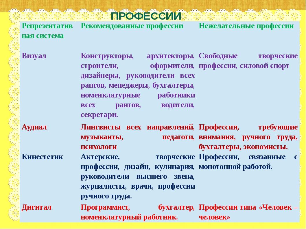 ПРОФЕССИИ Репрезентативная система Рекомендованные профессии Нежелательные пр...