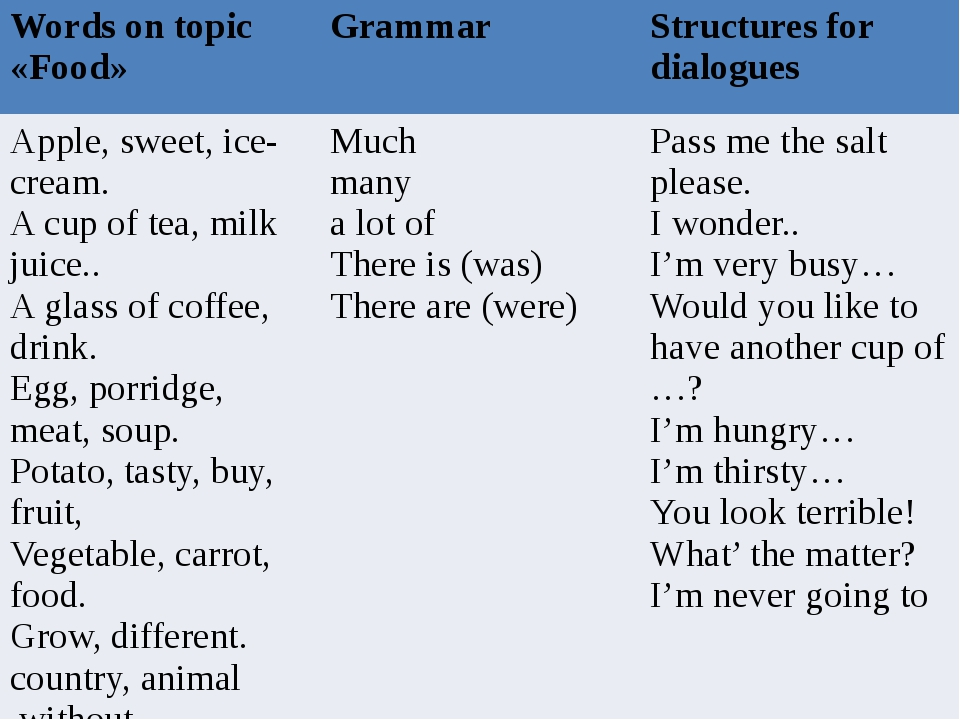 Wordsontopic«Food» Grammar Structuresfordialogues Apple, sweet, ice-cream. A...
