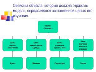 Свойства объекта, которые должна отражать модель, определяются поставленной ц