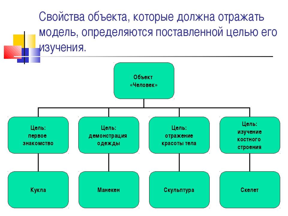 Свойства объекта, которые должна отражать модель, определяются поставленной ц...