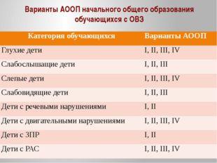 Варианты АООП начального общего образования обучающихся с ОВЗ Категорияобучаю