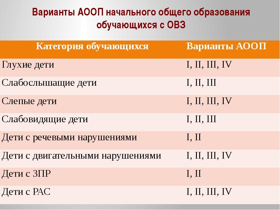 Варианты АООП начального общего образования обучающихся с ОВЗ Категорияобучаю...