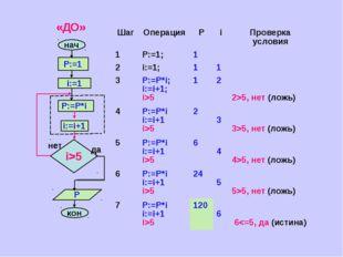 да ШагОперацияРiПроверка условия 1P:=1;1 2i:=1;11 3P:=P*i; i:=i+