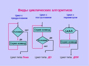 Виды циклических алгоритмов Цикл с предусловием Цикл с постусловием Цикл с па