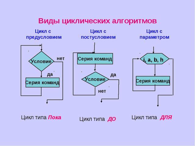 Цикл типа Пока Цикл типа ДО Цикл типа ДЛЯ Виды циклических алгоритмов Цикл с...