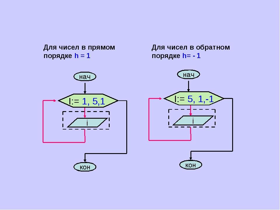 Для чисел в прямом порядке h = 1 Для чисел в обратном порядке h= - 1
