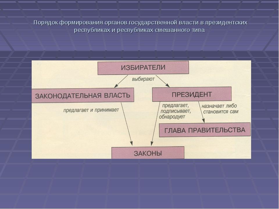 Порядок формирования органов государственной власти в президентских республи...
