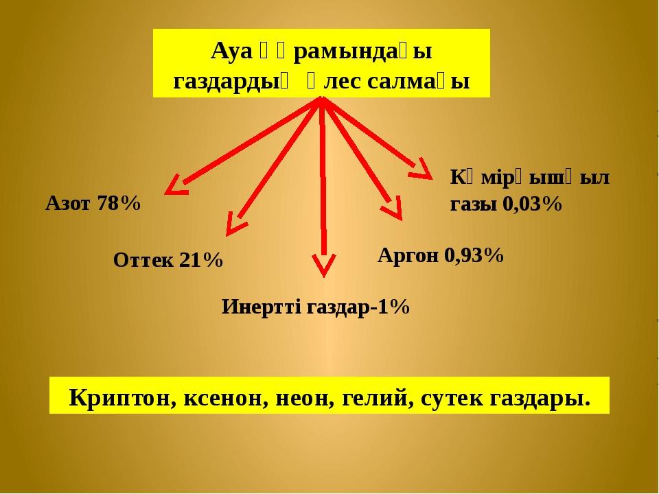 Ауа құрамындағы газдардың үлес салмағы Азот 78% Оттек 21% Инертті газдар-1% А...