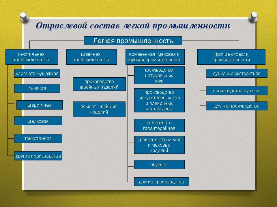 Отраслевой состав легкой промышленности Легкая промышленность Текстильная про...