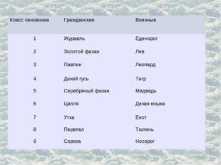 Класс чиновникаГражданскиеВоенные 1ЖуравльЕдинорог 2Золотой фазанЛев 3