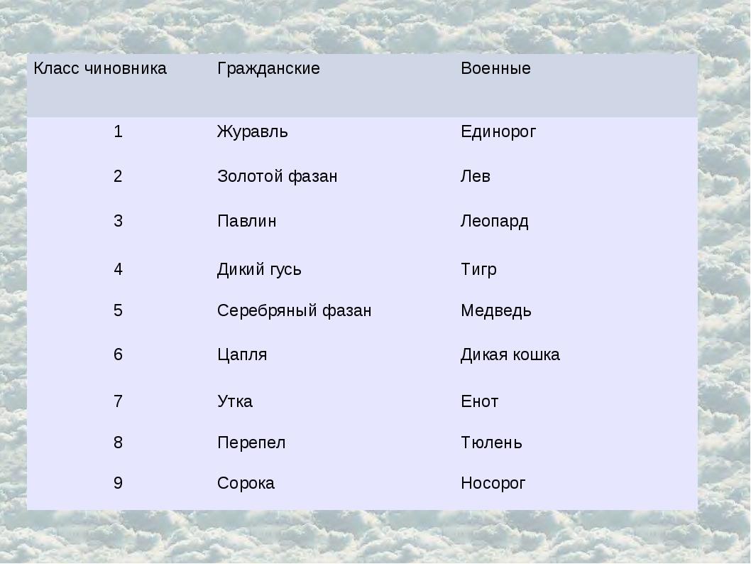 Класс чиновникаГражданскиеВоенные 1ЖуравльЕдинорог 2Золотой фазанЛев 3...