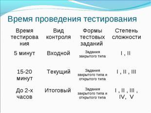 Время проведения тестирования Время тестированияВид контроляФормы тестовых