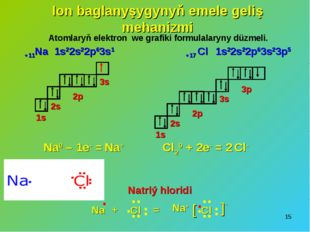 * Ion baglanyşygynyň emele geliş mehanizmi 1s22s22p63s1 1s 2s 3s 2p 1s 2s 3s
