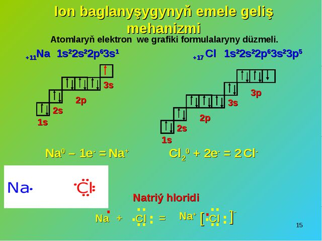 * Ion baglanyşygynyň emele geliş mehanizmi 1s22s22p63s1 1s 2s 3s 2p 1s 2s 3s...