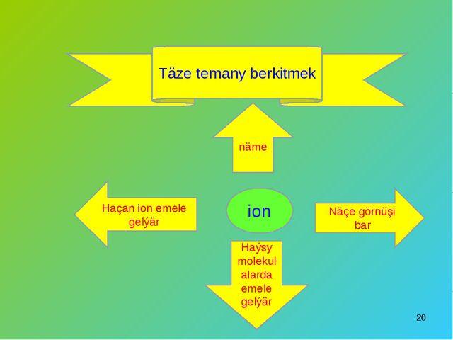 * Täze temany berkitmek ion näme Näçe görnüşi bar Haçan ion emele gelýär Haýs...