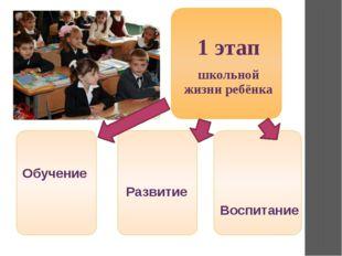 Обучение Развитие Воспитание 1 этап школьной жизни ребёнка