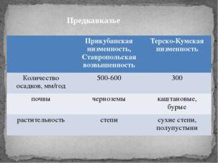 Предкавказье Прикубанскаянизменность, Ставропольская возвышенность Терско-Кум